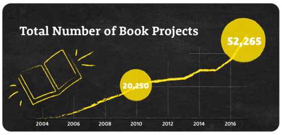 Growth of book projects on DonorsChoose.org
