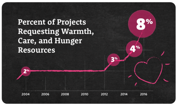 Growth of warmth, care, and hunger projects on DonorsChoose.org