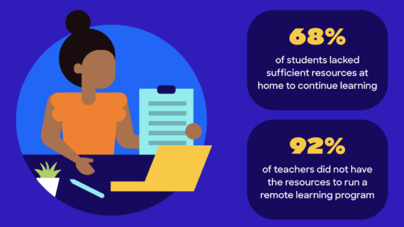 68% of students lacked sufficient resources at home to continue learning  92% of teachers did not have the resources to run a remote learning program