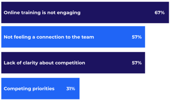 Online training is not engaging 67% Not feeling connection to the team 57% Lack of clarity around competition 57% Competing priorities 31%