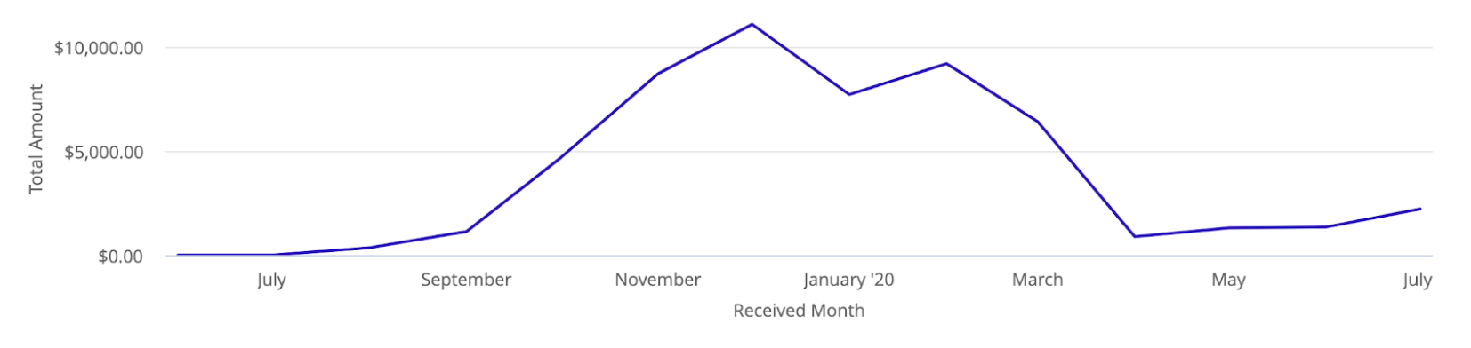"""A line graph. The X axis is labeled """"Received Month"""" and includes July 2019–July 2020. The Y axis is labeled  """"Total amount"""" and includes figures """"$0.00,"""" """"$5,000,"""" and $10,000""""  The line increases slowly from July to September, when it makes a steep jump to above $10,000 around December. The line sharply decreases around March, covering just above $0, and slowly starts to increase as we reach July 2020."""